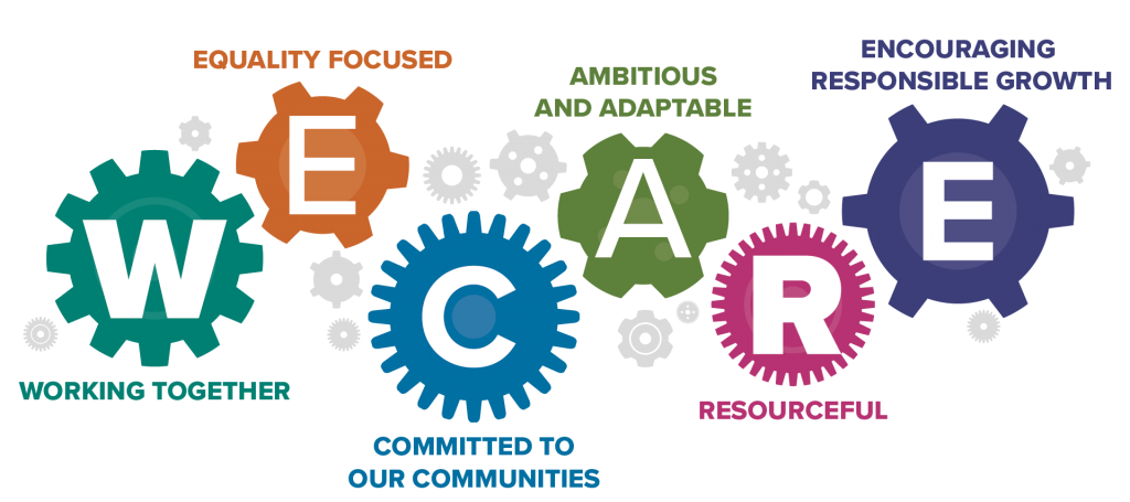 WE CARE - Working together, Equality focused, Committed to our communities, Ambitious and adaptable, Resourceful, Encouraging responsible growth